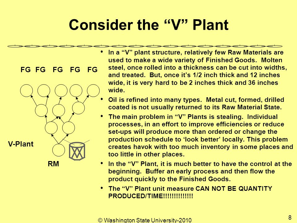 © Washington State University-2010 49 Consider Possible Advance Warning A B C D E Sell an A, Constraint Produces A, Release Raw Material for an A.