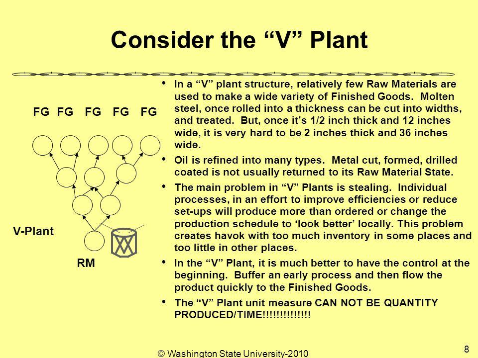 Physical Flow Processes Process A B C D E RMRM FG Capability Parts 7 9 5 8 6 per Day Market Request 11 A.