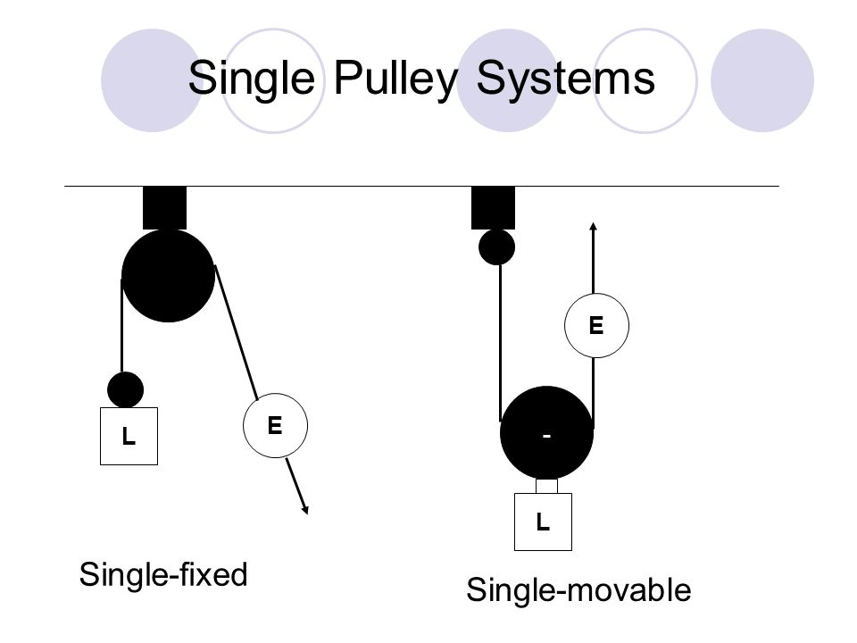 L E Single-movable Single Pulley Systems L E Single-fixed