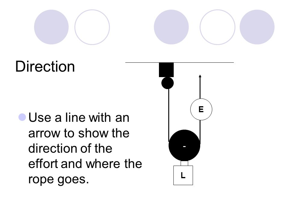 Direction Use a line with an arrow to show the direction of the effort and where the rope goes. L E