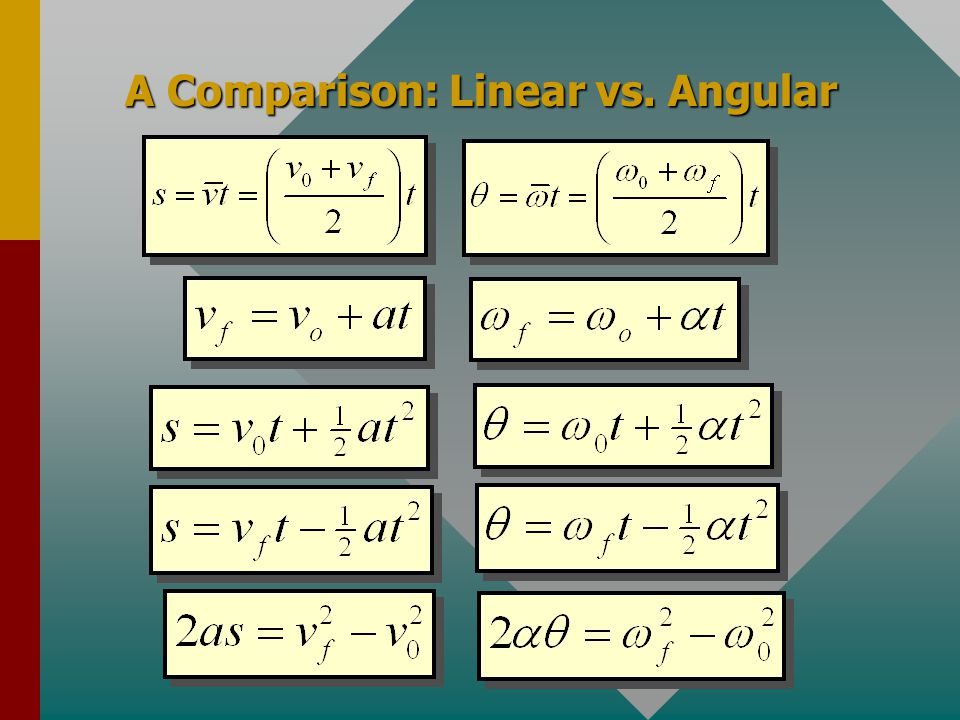 Angular vs. Linear Parameters Angular acceleration is the time rate of change in angular velocity. Recall the definition of linear acceleration a from