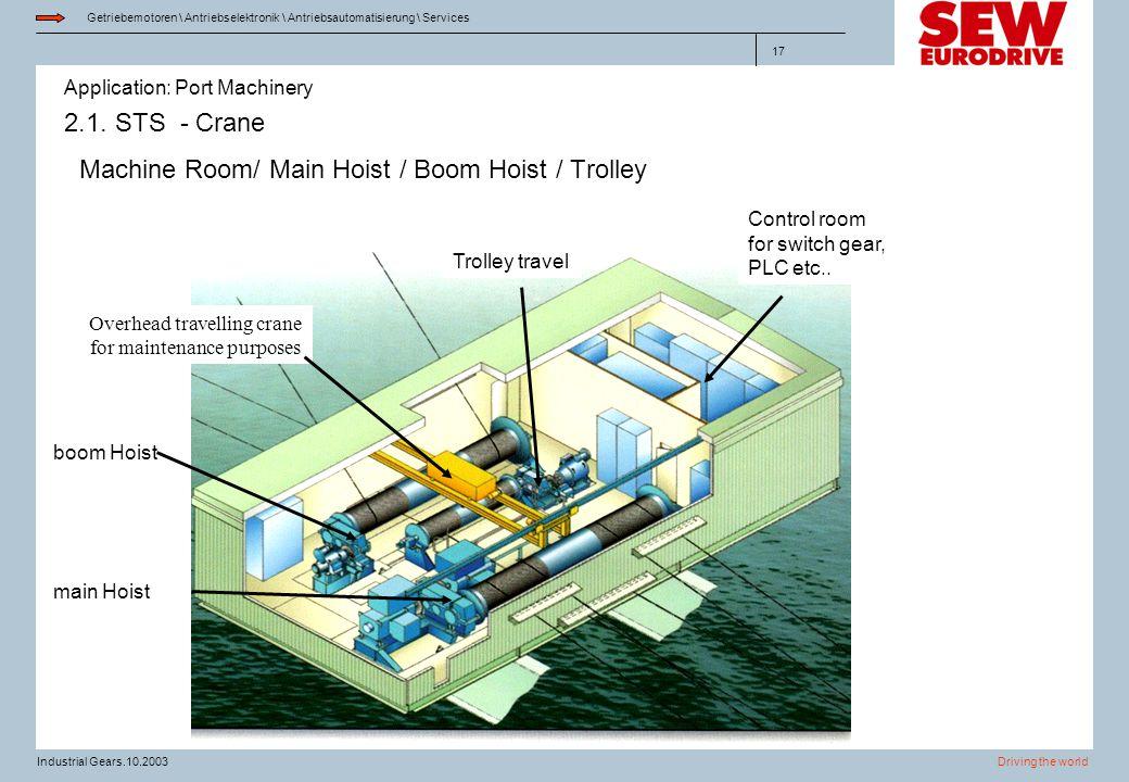 Application: Port Machinery Getriebemotoren \ Antriebselektronik \ Antriebsautomatisierung \ Services Driving the worldIndustrial Gears.10.2003 17 2.1