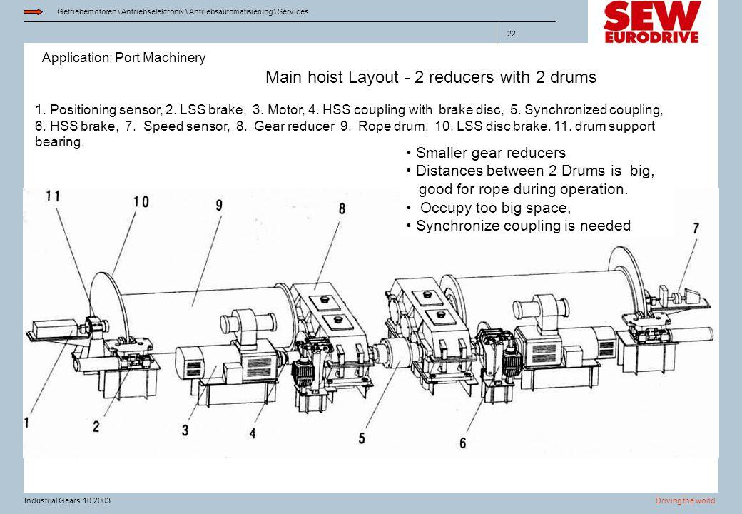 Application: Port Machinery Getriebemotoren \ Antriebselektronik \ Antriebsautomatisierung \ Services Driving the worldIndustrial Gears.10.2003 22 Mai