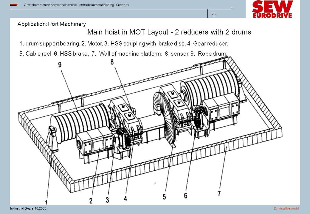 Application: Port Machinery Getriebemotoren \ Antriebselektronik \ Antriebsautomatisierung \ Services Driving the worldIndustrial Gears.10.2003 23 Mai