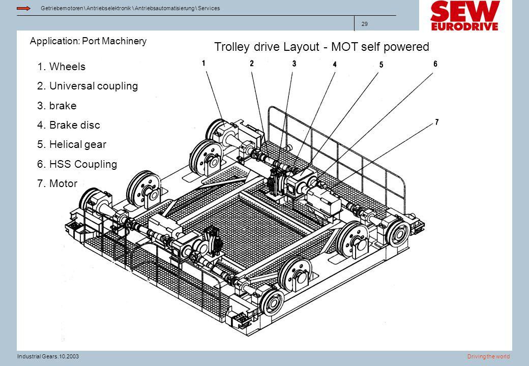 Application: Port Machinery Getriebemotoren \ Antriebselektronik \ Antriebsautomatisierung \ Services Driving the worldIndustrial Gears.10.2003 29 Tro