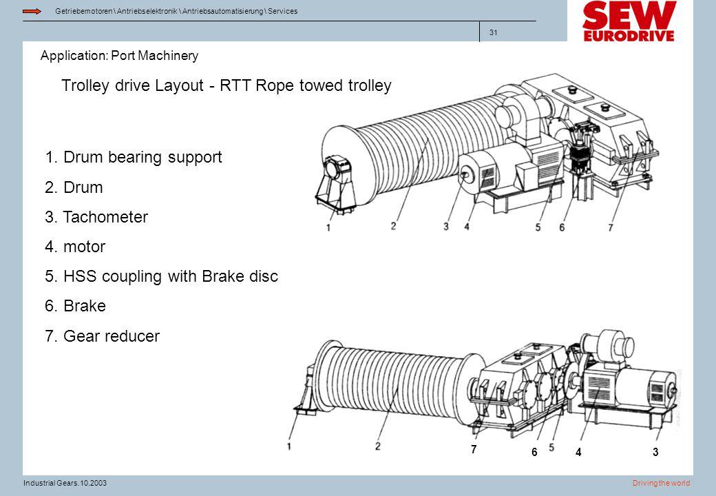 Application: Port Machinery Getriebemotoren \ Antriebselektronik \ Antriebsautomatisierung \ Services Driving the worldIndustrial Gears.10.2003 31 Tro