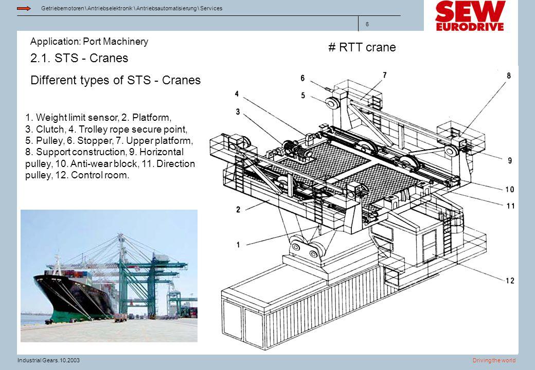 Application: Port Machinery Getriebemotoren \ Antriebselektronik \ Antriebsautomatisierung \ Services Driving the worldIndustrial Gears.10.2003 6 2.1.