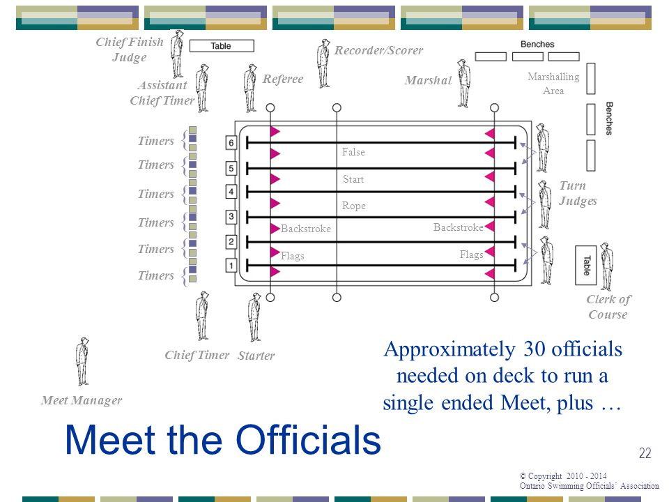 © Copyright 2010 - 2014 Ontario Swimming Officials' Association 22 Referee Starter Chief Timer Assistant Chief Timer { { { { { { Timers False Start Rope Backstroke Flags Backstroke Flags Turn Judges Clerk of Course Marshalling Area Chief Finish Judge Approximately 30 officials needed on deck to run a single ended Meet, plus … Recorder/Scorer Meet the Officials Marshal Meet Manager