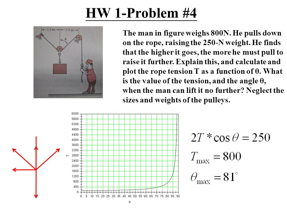 HW 1-Problem #4 The man in figure weighs 800N. He pulls down on the rope, raising the 250-N weight.