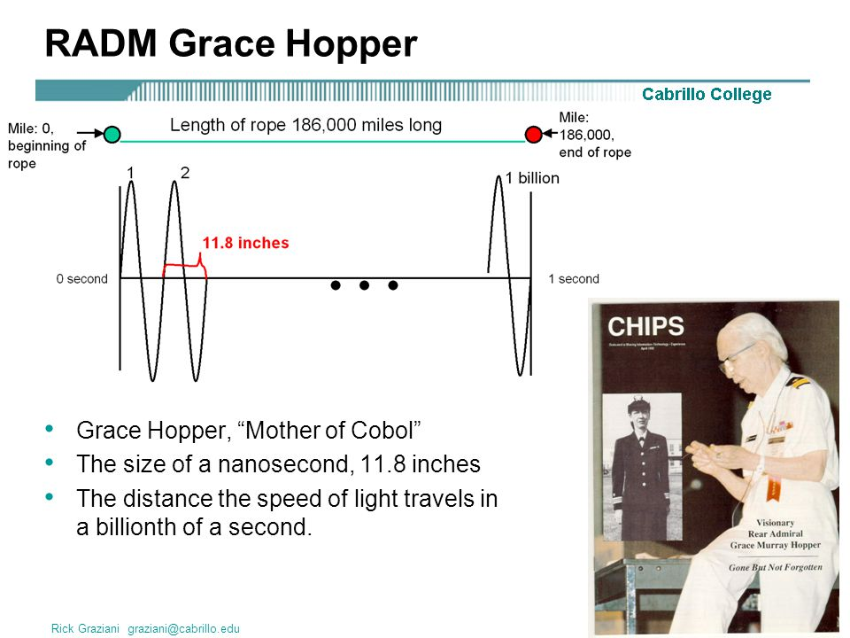 Rick Graziani graziani@cabrillo.edu10 RADM Grace Hopper Grace Hopper, Mother of Cobol The size of a nanosecond, 11.8 inches The distance the speed of light travels in a billionth of a second.