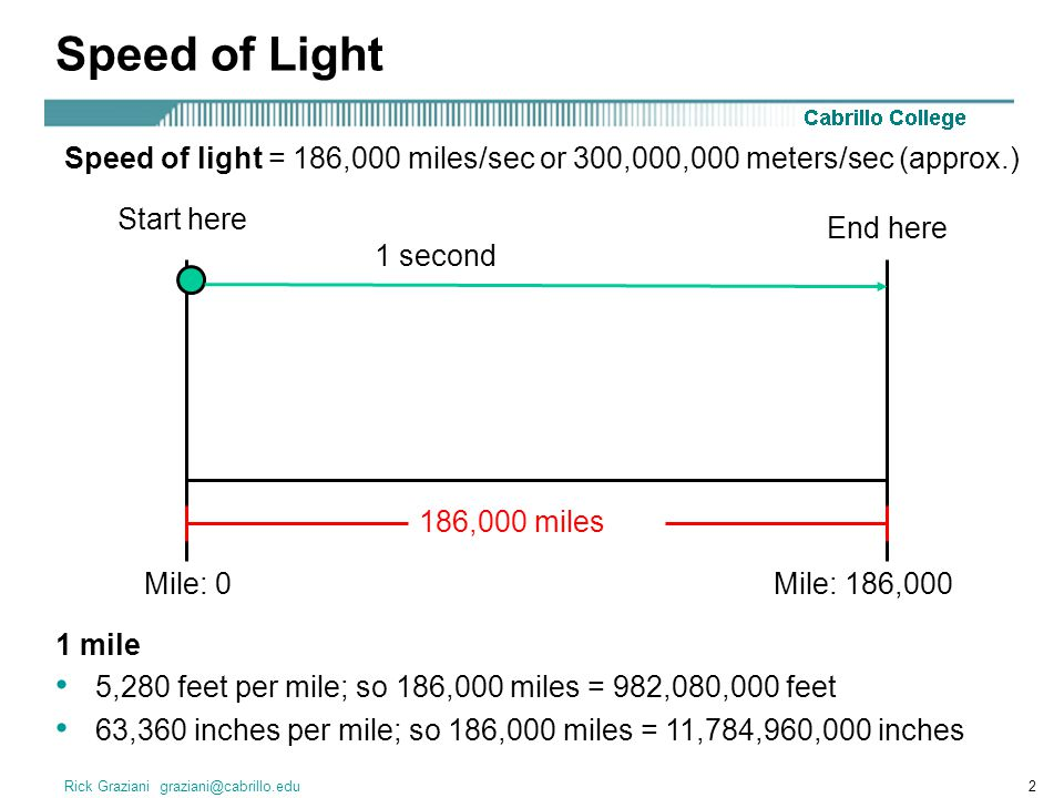 Rick Graziani graziani@cabrillo.edu2 Speed of light = 186,000 miles/sec or 300,000,000 meters/sec (approx.) 1 second 186,000 miles Mile: 0Mile: 186,000 Speed of Light Start here End here 1 mile 5,280 feet per mile; so 186,000 miles = 982,080,000 feet 63,360 inches per mile; so 186,000 miles = 11,784,960,000 inches