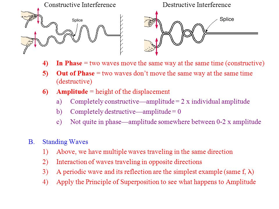 a)At certain times, the two amplitudes cancel out (+ and – added) for each point b)Let the two waves move /4 each, and look again.