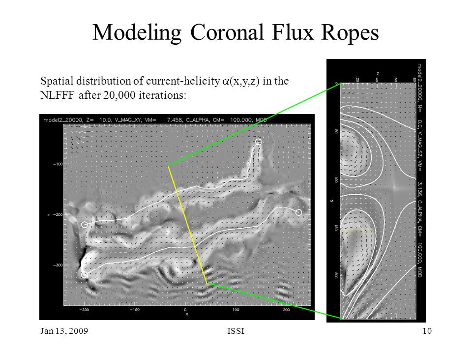 Jan 13, 2009ISSI10 Modeling Coronal Flux Ropes Spatial distribution of current-helicity  (x,y,z) in the NLFFF after 20,000 iterations: