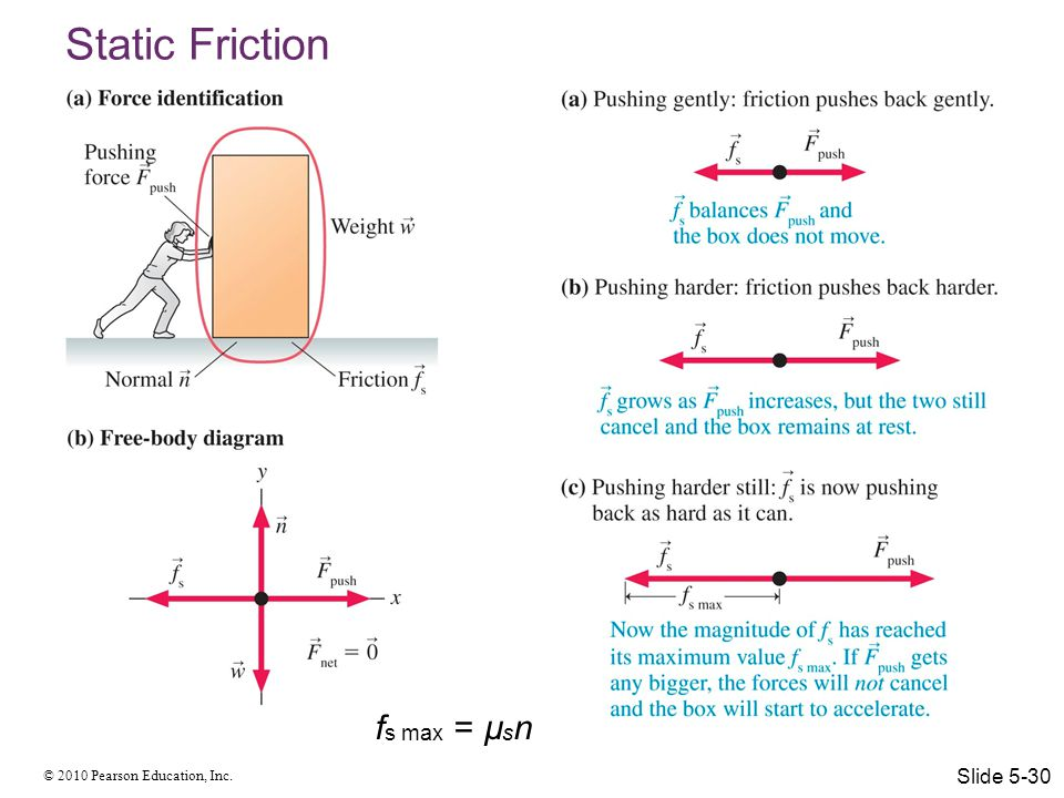 © 2010 Pearson Education, Inc. Static Friction f s max = µ s n Slide 5-30