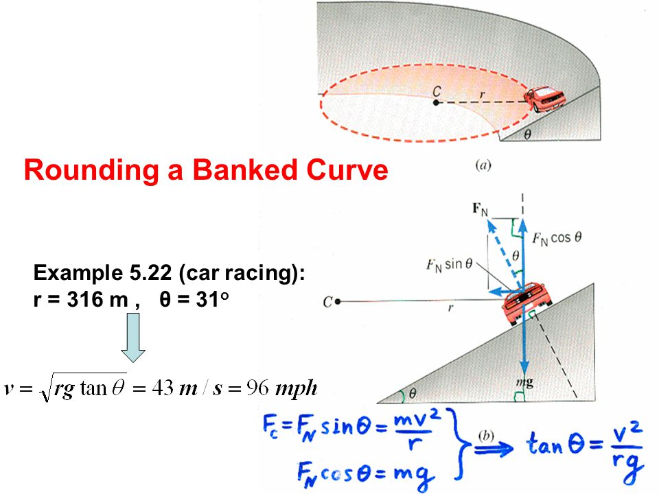 Rounding a Banked Curve Example 5.22 (car racing): r = 316 m, θ = 31 o