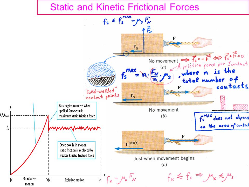Static and Kinetic Frictional Forces