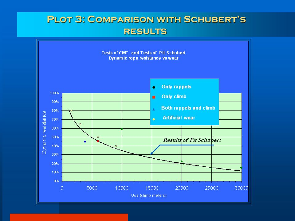 Results of Pit Schubert Plot 3: Comparison with Schubert's results Plot 3: Comparison with Schubert's results Only rappels Only climb Both rappels and climb Artificial wear