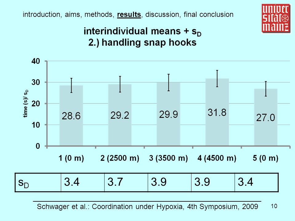 10 introduction, aims, methods, results, discussion, final conclusion ________________________________________________________ Schwager et al.: Coordination under Hypoxia, 4th Symposium, 2009 sDsD 3.43.73.9 3.4