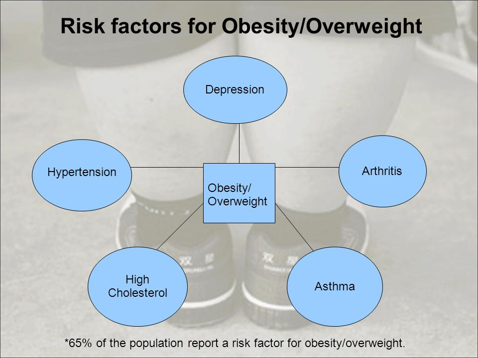 Obesity/ Overweight Arthritis *65% of the population report a risk factor for obesity/overweight.