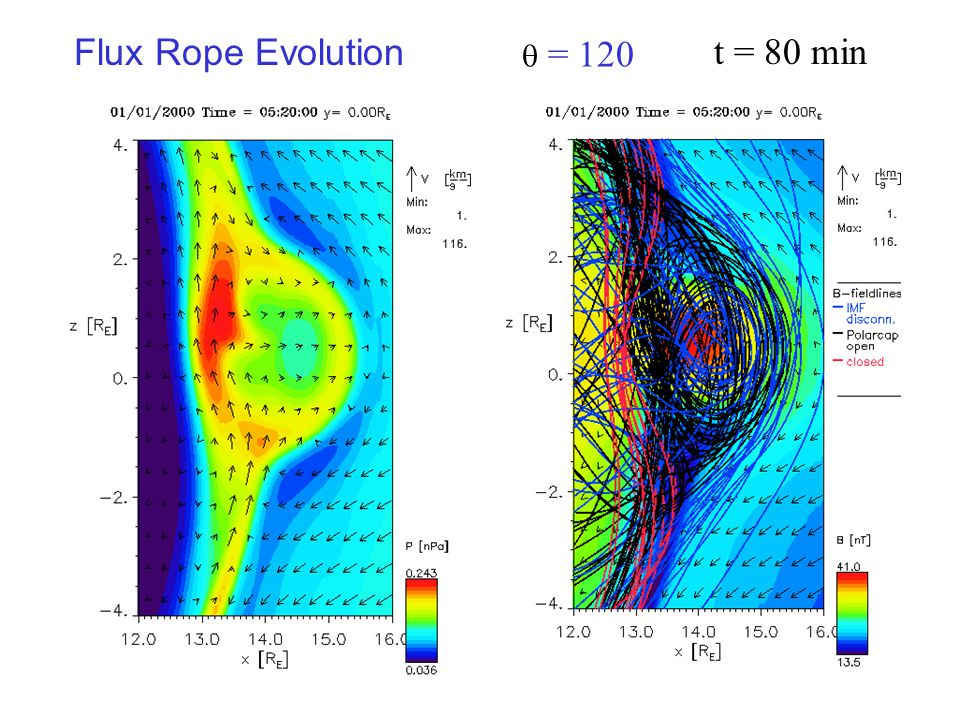 Flux Rope Evolution  = 120 t = 80 min