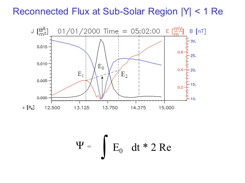 Reconnected Flux at Sub-Solar Region |Y| < 1 Re E1E1 E2E2  E0E0 Ψ = E0E0 dt * 2 Re