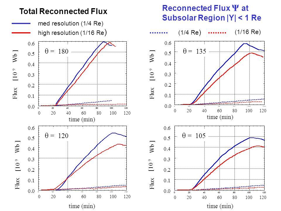 [10 9 Wb ] Flux [10 9 Wb ] Flux [10 9 Wb ] Flux [10 9 Wb ] Flux time (min) θ = 180 θ = 120 θ = 135 θ = 105 Total Reconnected Flux Reconnected Flux Ψ at Subsolar Region |Y| < 1 Re med resolution (1/4 Re) (1/4 Re ) high resolution (1/16 Re ) (1/16 Re) 0 20 40 60 80 100 120 0.6 0.5 0.4 0.3 0.2 0.1 0.0 0.6 0.5 0.4 0.3 0.2 0.1 0.0 0.6 0.5 0.4 0.3 0.2 0.1 0.0 0 20 40 60 80 100 120 0.6 0.5 0.4 0.3 0.2 0.1 0.0