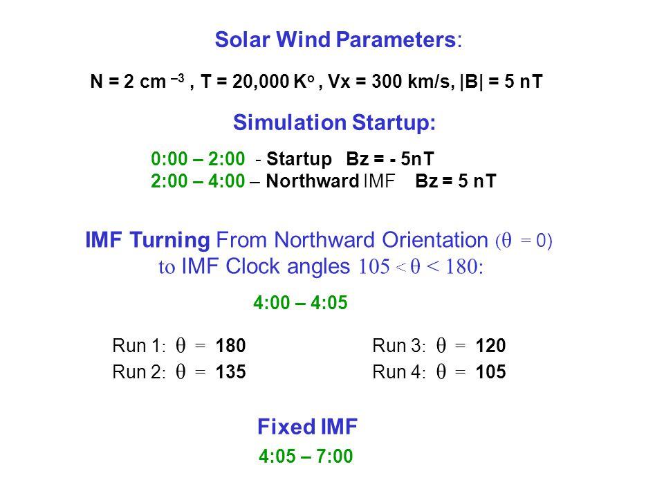 N = 2 cm –3, T = 20,000 K o, Vx = 300 km/s, |B| = 5 nT 0:00 – 2:00 - Startup Bz = - 5nT 2:00 – 4:00 – Northward IMF Bz = 5 nT Simulation Startup: Solar Wind Parameters: Fixed IMF Run 1 : θ = 180 Run 2 : θ = 135 4:00 – 4:05 IMF Turning From Northward Orientation ( θ = 0) to IMF Clock angles 105 < θ < 180: 4:05 – 7:00 Run 3 : θ = 120 Run 4 : θ = 105