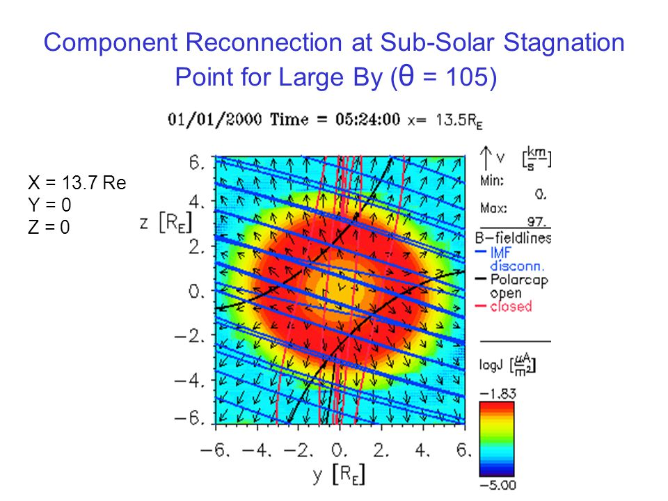 Component Reconnection at Sub-Solar Stagnation Point for Large By ( θ = 105) X = 13.7 Re Y = 0 Z = 0