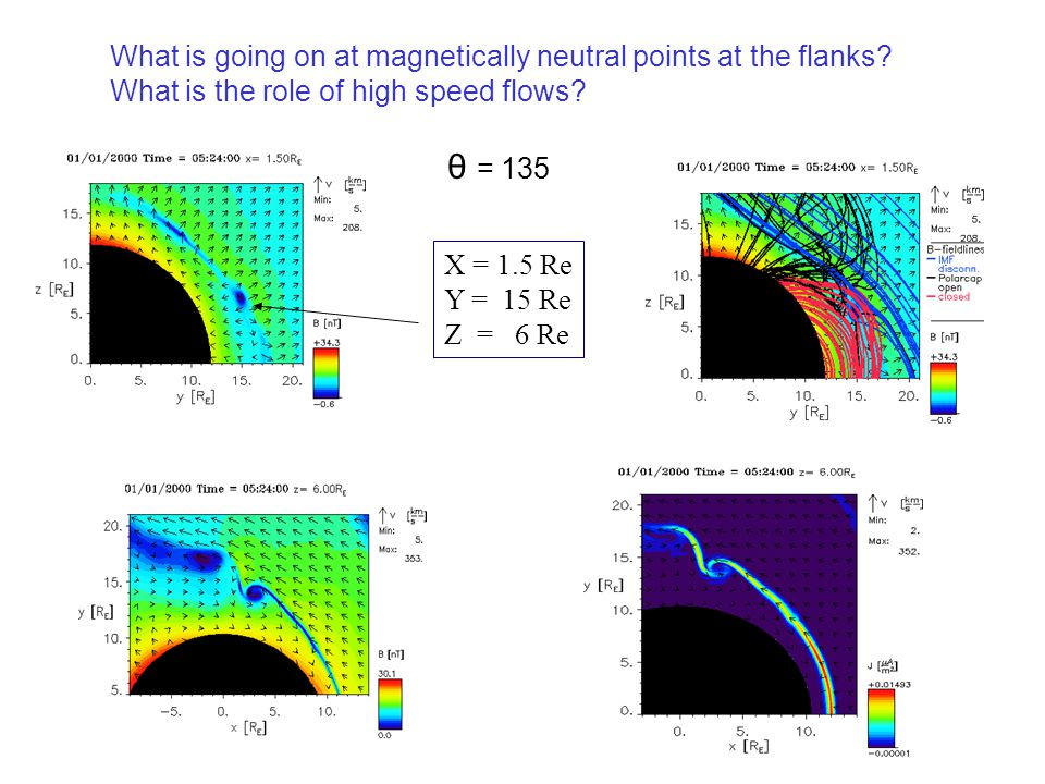 What is going on at magnetically neutral points at the flanks? What is the role of high speed flows? θ = 135 X = 1.5 Re Y = 15 Re Z = 6 Re