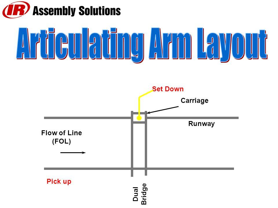 Runway Dual Bridge Flow of Line (FOL) Pick up Set Down Carriage