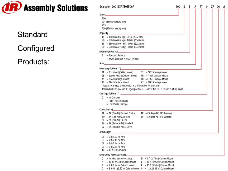 Standard Configured Products: