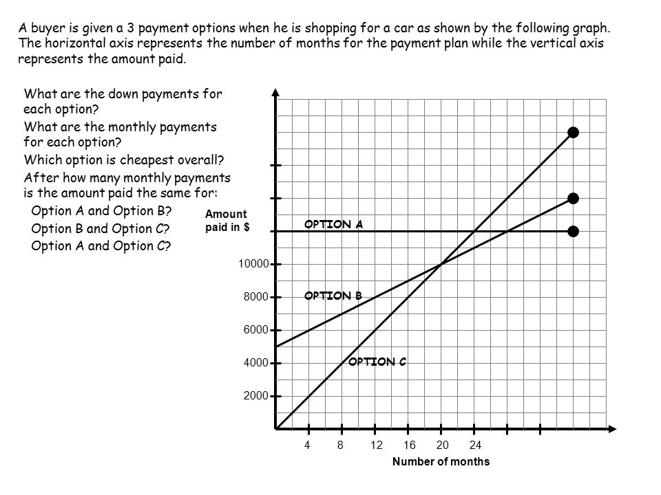 A buyer is given a 3 payment options when he is shopping for a car as shown by the following graph.