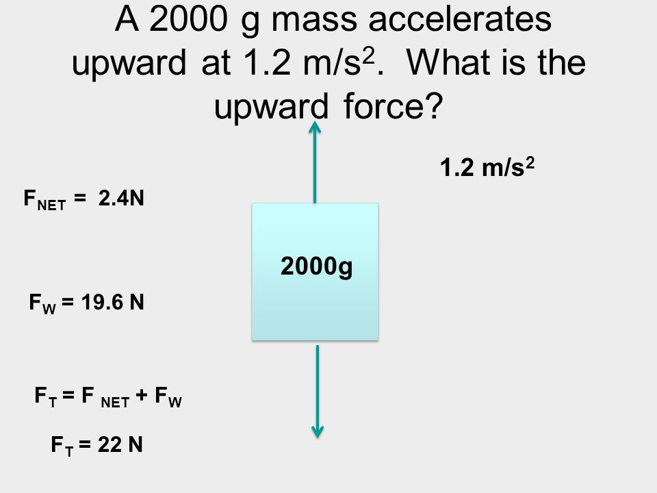 A 2000 g mass accelerates upward at 1.2 m/s 2. What is the upward force? 2000g 1.2 m/s 2 F NET = 2.4N F W = 19.6 N F T = F NET + F W F T = 22 N