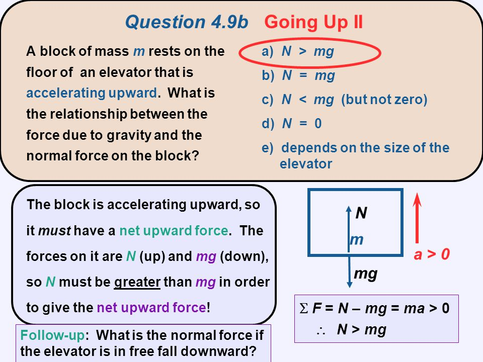 The block is accelerating upward, so it must have a net upward force. The forces on it are N (up) and mg (down), so N must be greater than mg in order