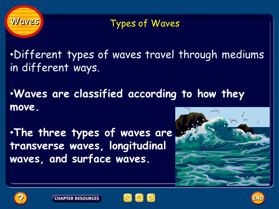 Waves Types of Waves Different types of waves travel through mediums in different ways.