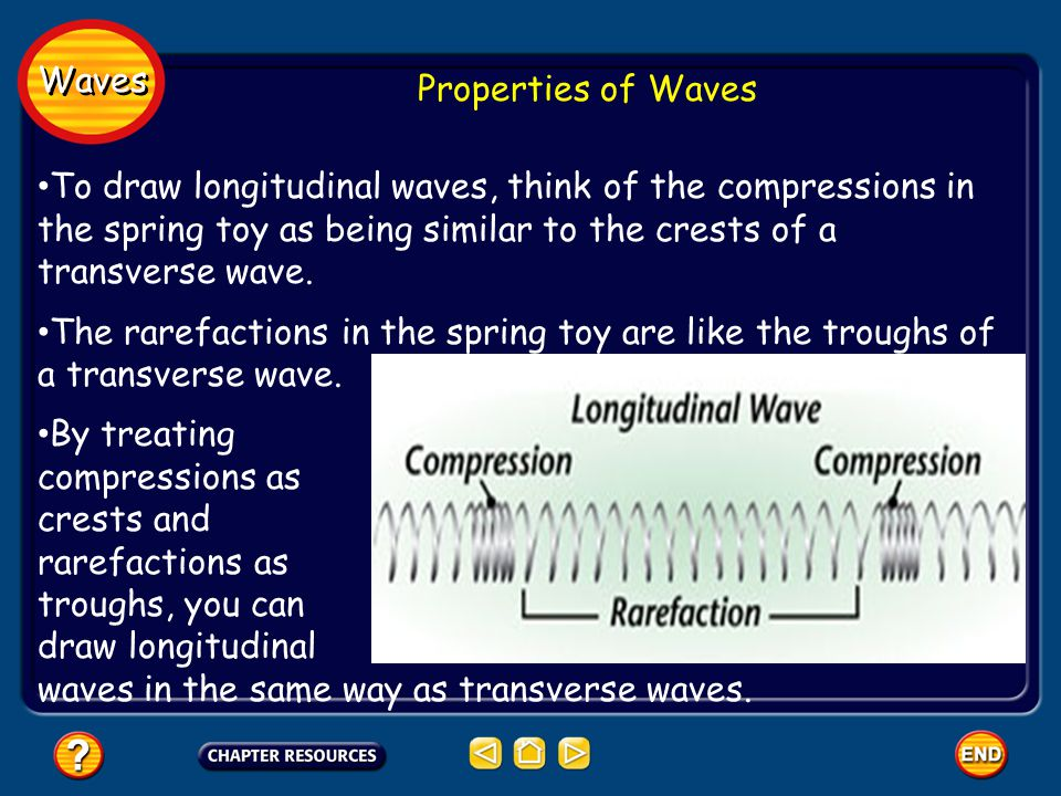 Waves Properties of Waves To draw longitudinal waves, think of the compressions in the spring toy as being similar to the crests of a transverse wave.