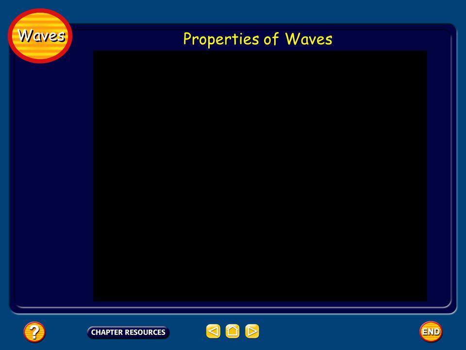 Waves Properties of Waves