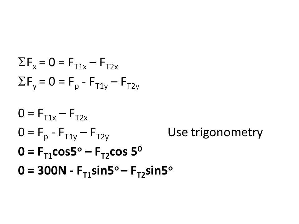  F x = 0 = F T1x – F T2x  F y = 0 = F p - F T1y – F T2y 0 = F T1x – F T2x 0 = F p - F T1y – F T2y Use trigonometry 0 = F T1 cos5 o – F T2 cos 5 0 0 = 300N - F T1 sin5 o – F T2 sin5 o