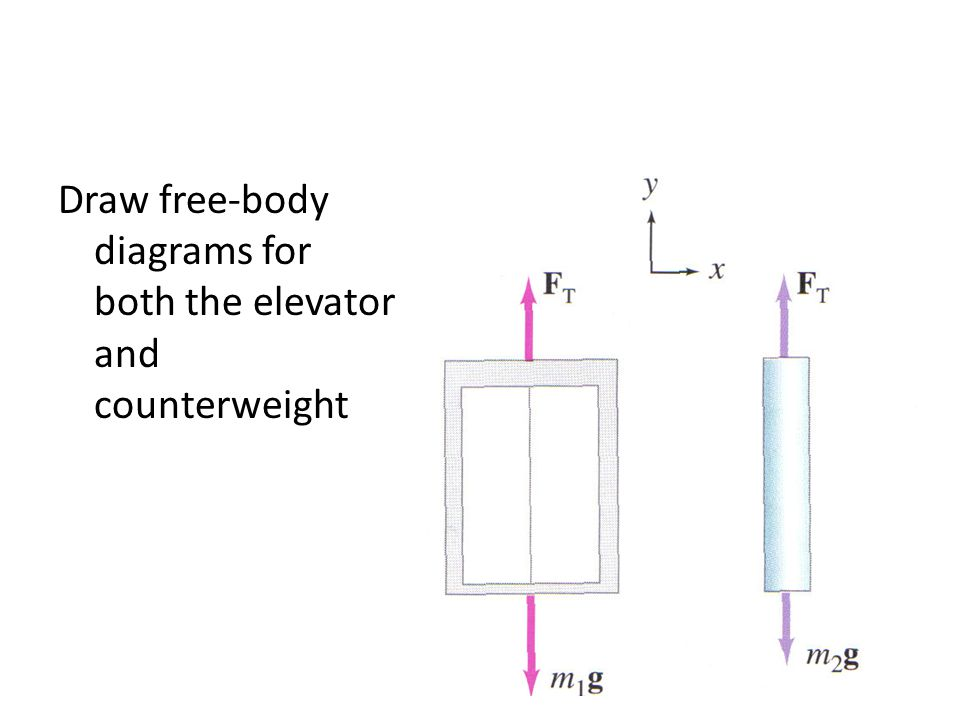 Draw free-body diagrams for both the elevator and counterweight