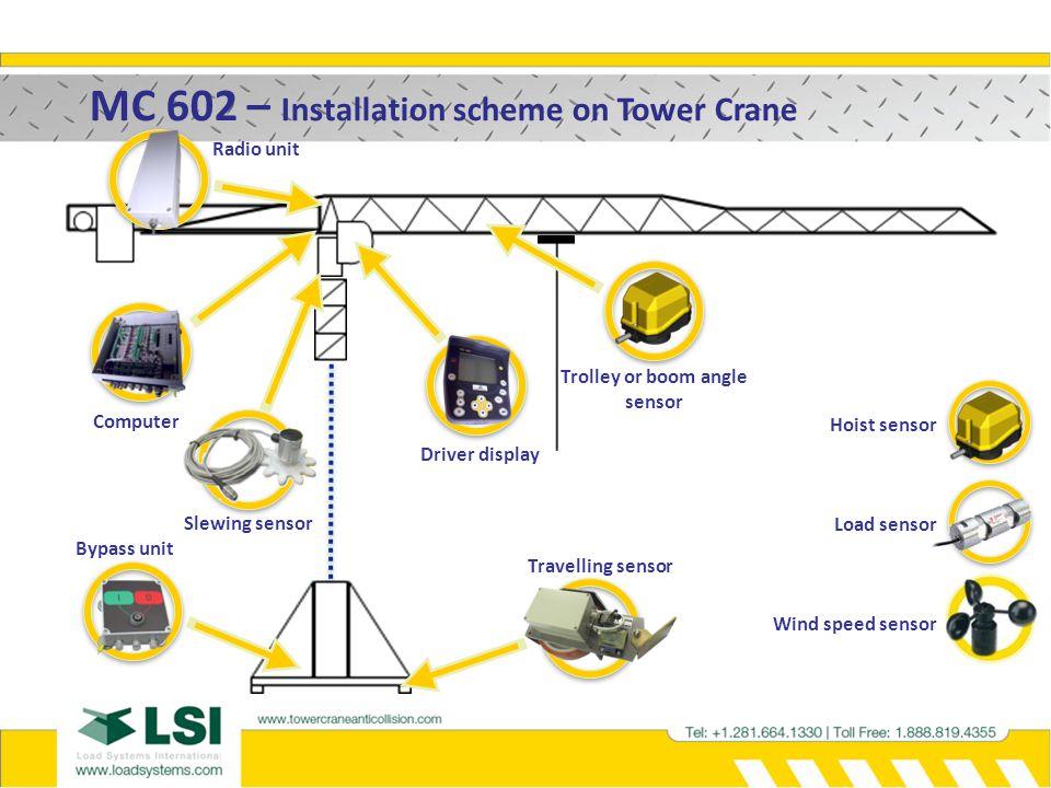 MC 602 – The advantages Cranes compatibility.