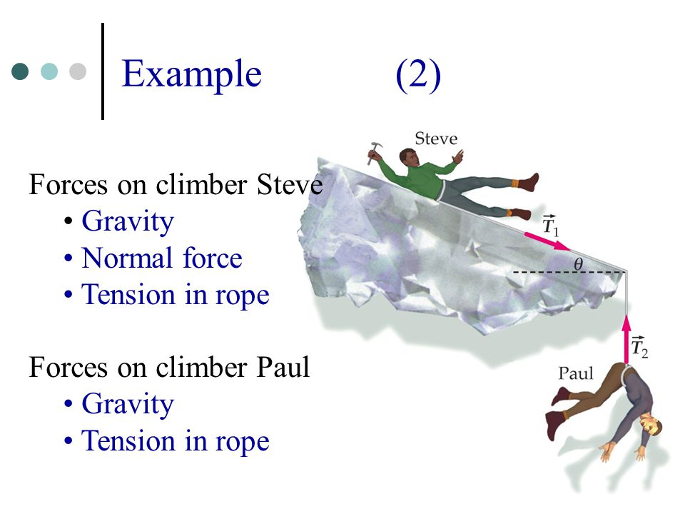 11 Example(2) Forces on climber Steve Gravity Normal force Tension in rope Forces on climber Paul Gravity Tension in rope