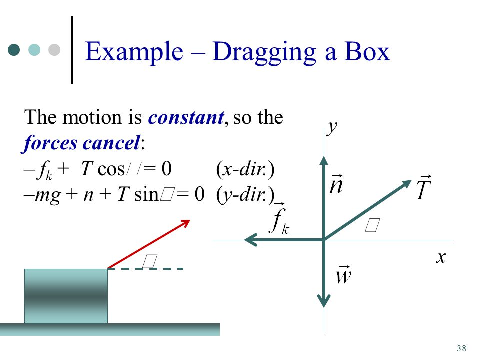 38 Example – Dragging a Box  The motion is constant, so the forces cancel: – f k + T cos  = 0(x-dir.) –mg + n + T sin  = 0(y-dir.)  y x