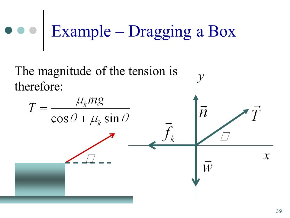 39 Example – Dragging a Box  The magnitude of the tension is therefore:  y x