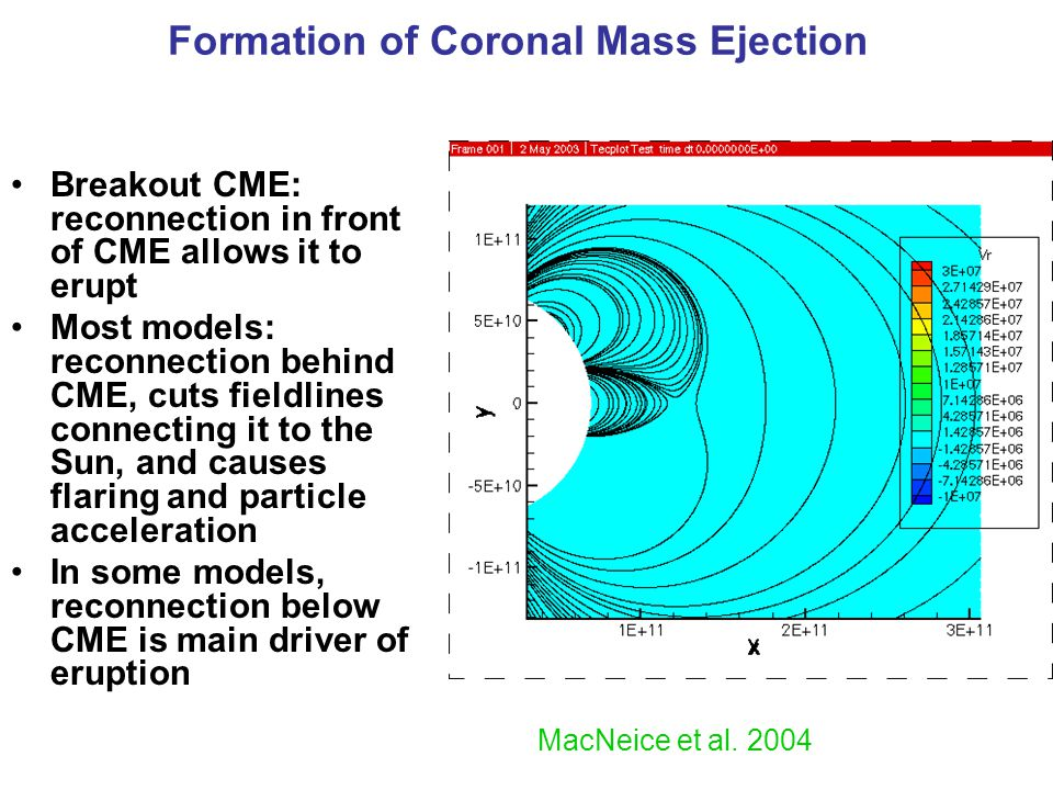 Breakout CME: reconnection in front of CME allows it to erupt Most models: reconnection behind CME, cuts fieldlines connecting it to the Sun, and causes flaring and particle acceleration In some models, reconnection below CME is main driver of eruption Formation of Coronal Mass Ejection MacNeice et al.