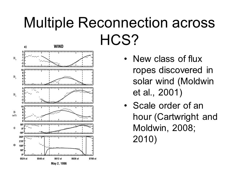 Multiple Reconnection across HCS? New class of flux ropes discovered in solar wind (Moldwin et al., 2001) Scale order of an hour (Cartwright and Moldw