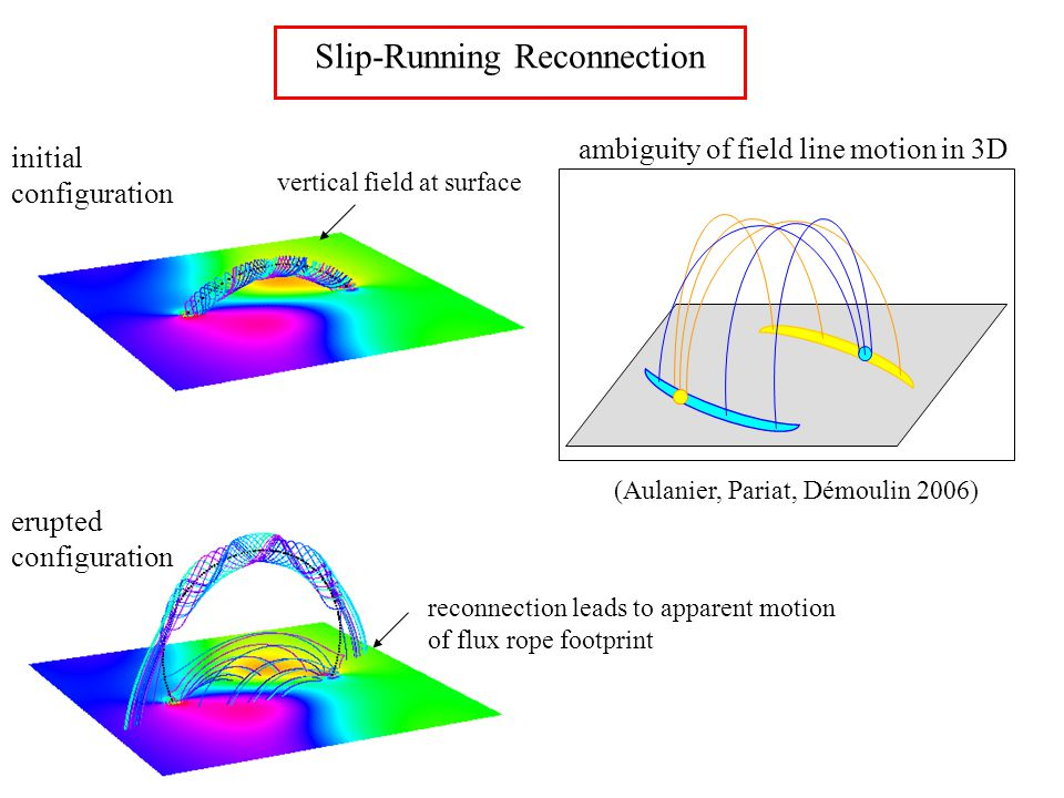 ambiguity of field line motion in 3D Slip-Running Reconnection (Aulanier, Pariat, Démoulin 2006) erupted configuration initial configuration vertical field at surface reconnection leads to apparent motion of flux rope footprint