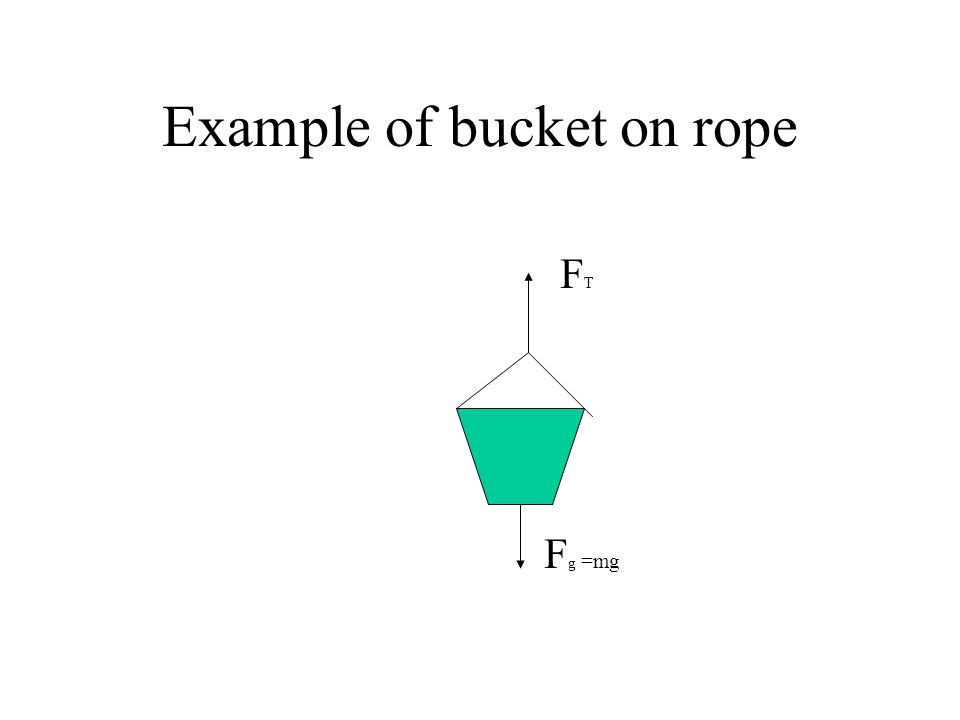 Example of bucket on rope FTFT F g =mg