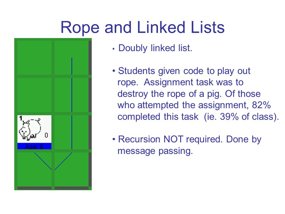 Rope and Linked Lists Doubly linked list. Students given code to play out rope.