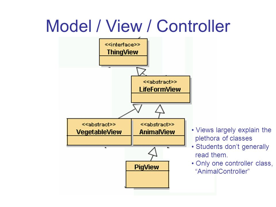 Model / View / Controller Views largely explain the plethora of classes Students don't generally read them.