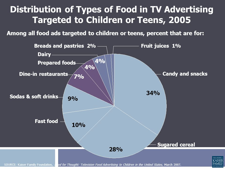 Food Advertising  Advertising budgets: Program / CompanyBudget (millions) NCI – 5 A Day Program$3.5 CDC – Nutrition & PE$34 USDA – Team Nutrition$10 McDonald's$665 M&M's$74 Coca-Cola & Diet Coke$209 Kellogg cereals$284 CSPI, 2003